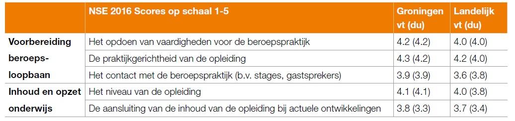 MBRT Groningen beste studie van Nederland!